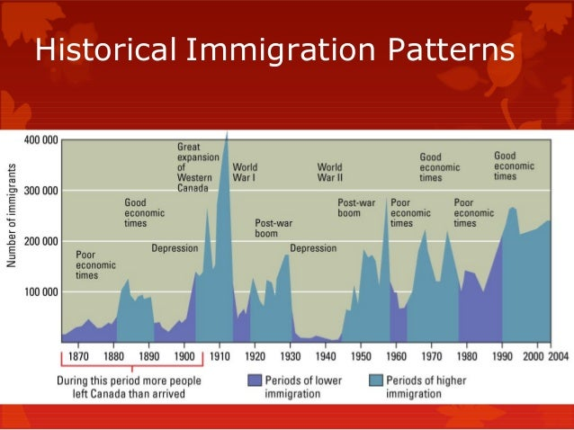 changes of american immigration in patterns Making and remaking america: immigration into the united states american immigration law made no special provision for refugees  immigration changes in 1996.