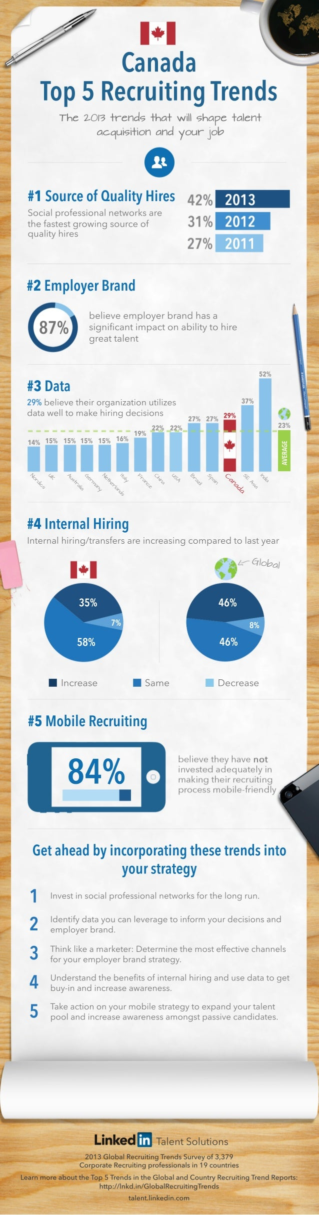 TalentSolutions 2013GlobalRecruitingTrendsSurveyof3,379 CorporateRecruitingprofessionalsin19countries LearnmoreabouttheTop...