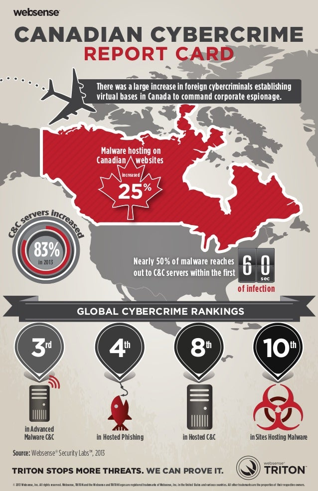 CANADIAN CYBERCRIME REPORT CARD  There was a large increase in foreign cybercriminals establishing virtual bases in Canada...