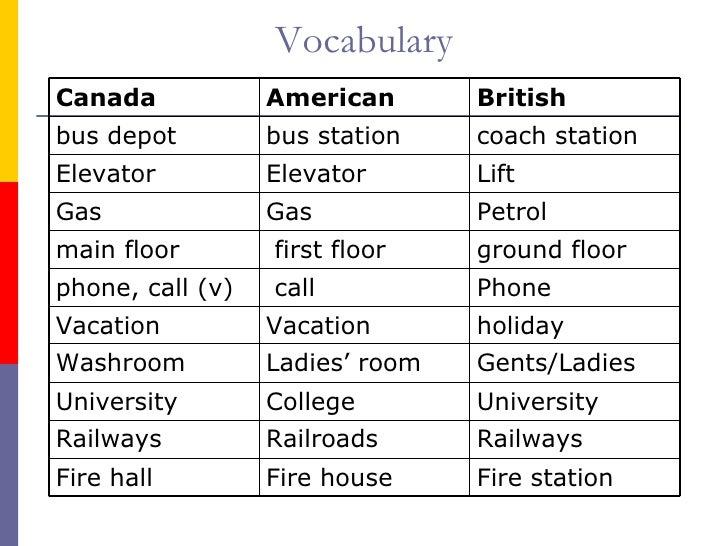 Canadian English Ppp