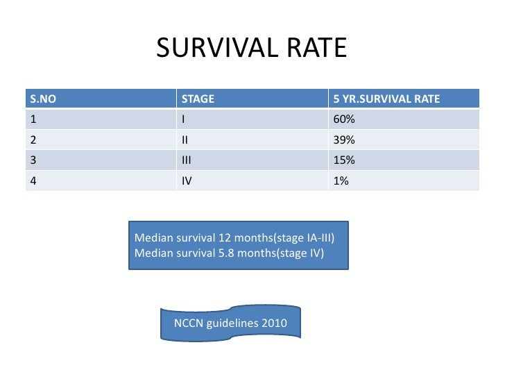 Survival rates no stage 5 yr survival rate1 i 60