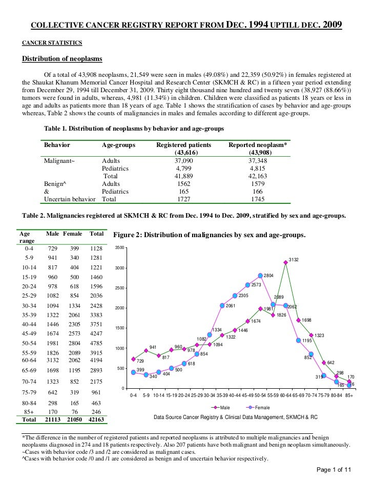 COLLECTIVE CANCER REGISTRY REPORT FROM DEC. 1994 UPTILL DEC. 2009CANCER STATISTICSDistribution of neoplasms        Of a to...