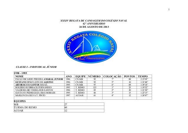 XXXIV REGATA DE CANOAGEM DO COLÉGIO NAVAL 62º ANIVERSÁRIO 24 DE AGOSTO DE 2013 CLASSE I - INDIVIDUAL JÚNIOR 1998 - 1995 NO...