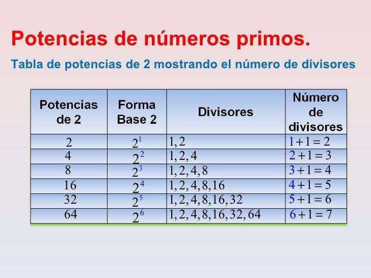 factor primo 100