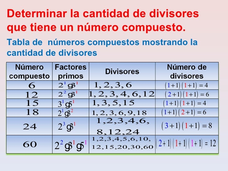 Cantidad de divisores que tiene un número compuesto