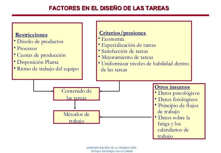 Planeamiento y dise o del trabajo for Trabajo de interna en barcelona