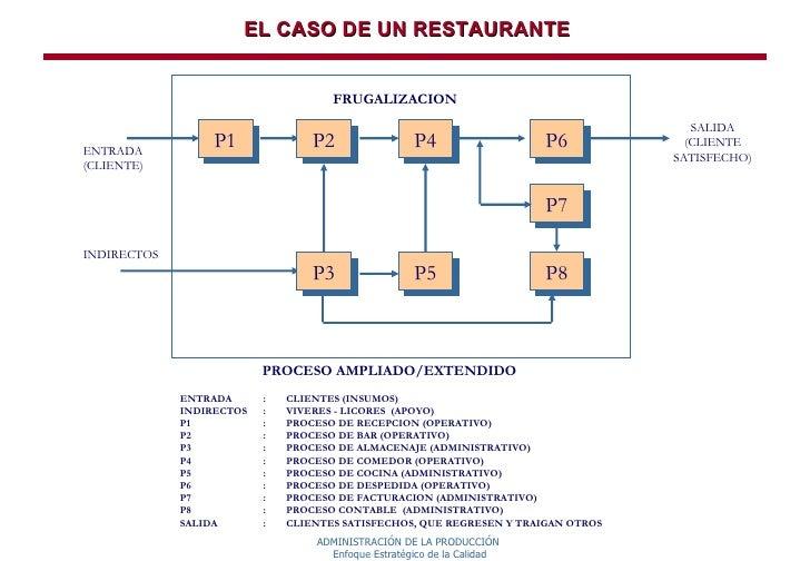 Organizaci n funcional frente a organizaci n Proceso de produccion en un restaurante
