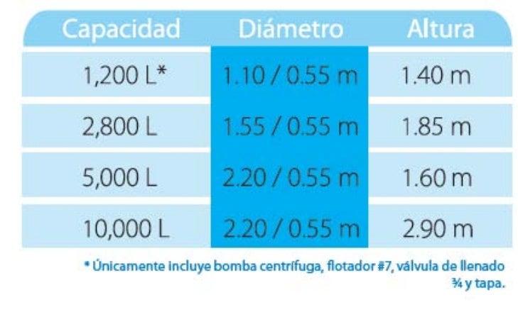 Capacidades cisterna rotoplas for Tinacos rotoplas medidas