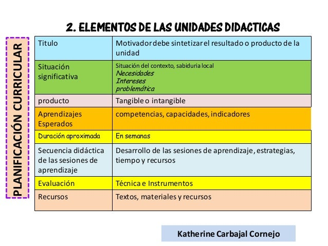 Planificaci n curricular nivel inicial for Curriculum de nivel inicial
