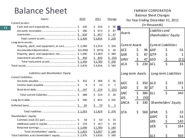 how to calculate return on assets from balance sheet