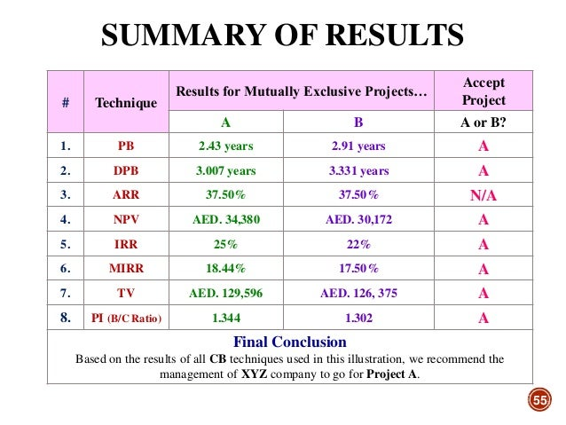 capital budgeting techniques case studies Home all posts case study cost of capital, capital budgeting and services write my case study  mutually exclusive projects are two different methods of.