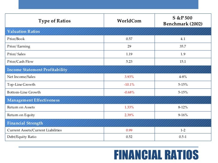 Image Result For Top  Financial Ratios