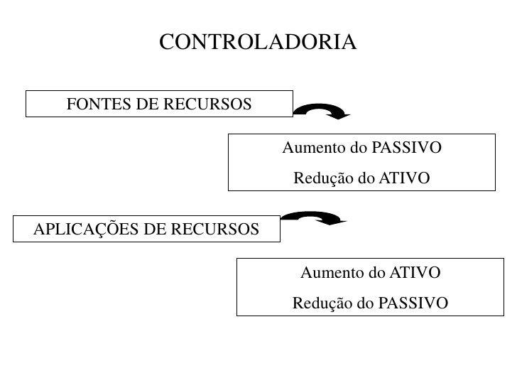 CONTROLADORIA   FONTES DE RECURSOS                         Aumento do PASSIVO                          Redução do ATIVOAPL...