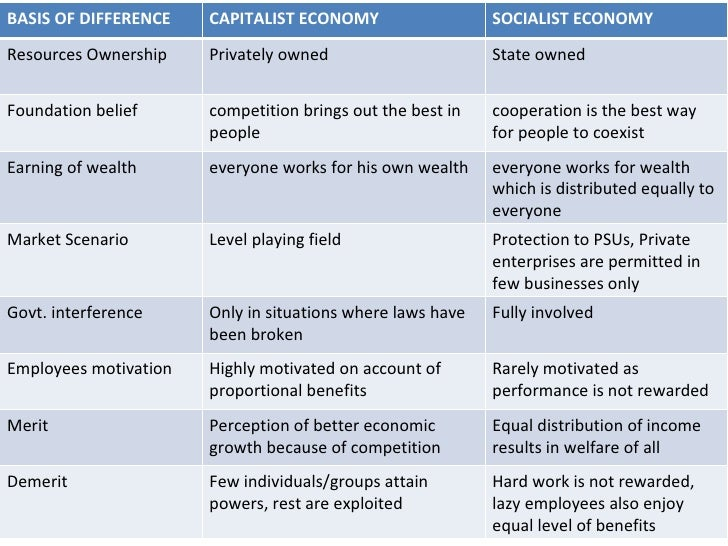 communism capitalism and socialism essay Capitalism vs communism essay  animal farm targets capitalism posted by professional academic help you with capitalism socialism dissertation journal paper communism.