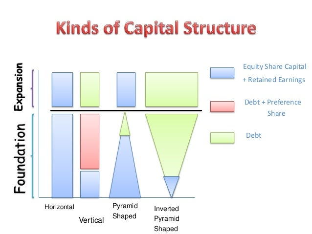 capital structure in finance The capital structure puzzle is tougher than the dividend one we know quite a bit about dividend policy john lintner's model of how firms set dividends 20 dates back to 1956, and it still seems to work  firms prefer internal finance 2.