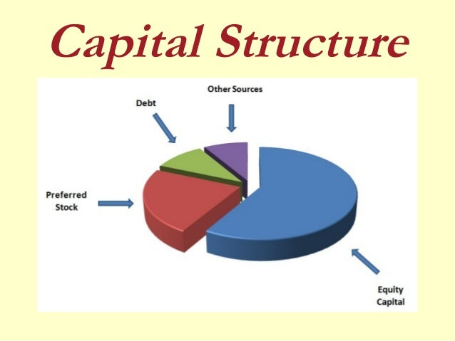 theories of capital structure The pecking order theory of capital structure is one of the most influential theories  of corporate finance the purpose of this study is to explore the most important.