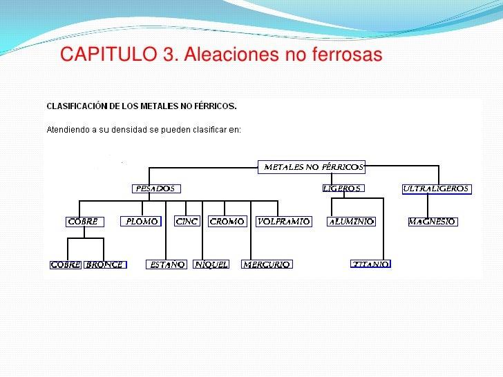 CAPITULO 3. Aleaciones no ferrosas
