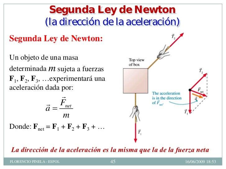 3era ley de newton yahoo dating 9