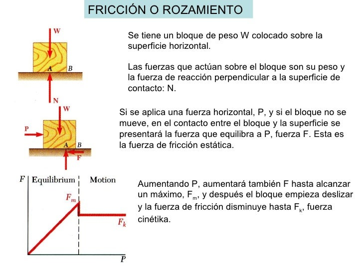 FRICCIÓN O ROZAMIENTO Se tiene un bloque de peso W colocado sobre la superficie horizontal. Las fuerzas que actúan sobre e...