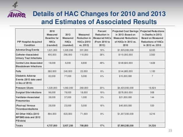 Details of Hac Changes For