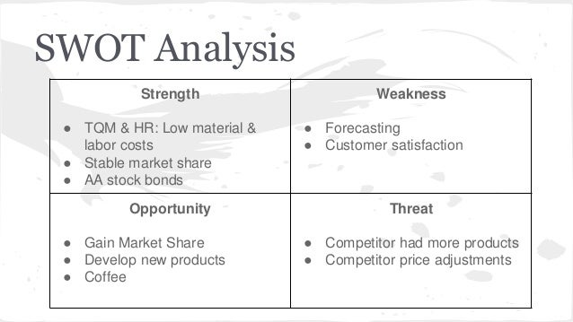 swot analysis capsim Capstone simulation report competitive landscape will be demonstrated by applying porter's five force and swot analysis tools capsim 2014.