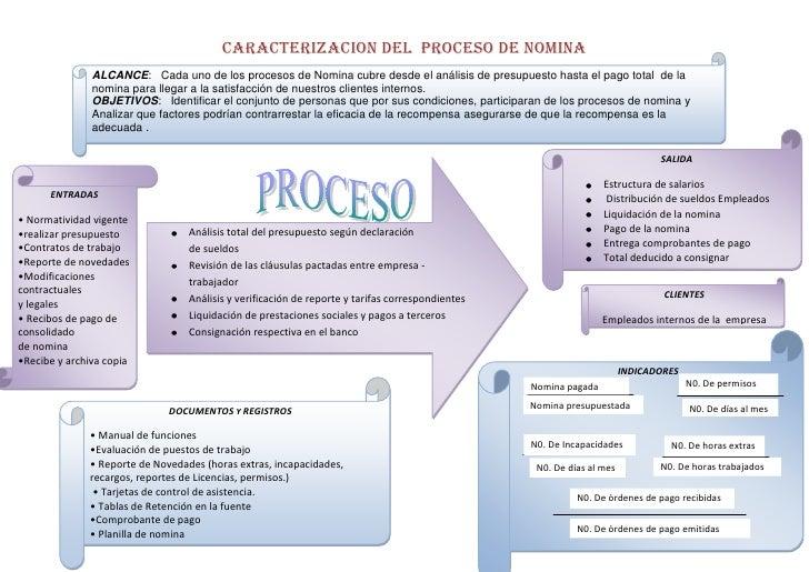 ALCANCE:   Cada uno de los procesos de Nomina cubre desde el análisis de presupuesto hasta el pago total  de la nomina par...