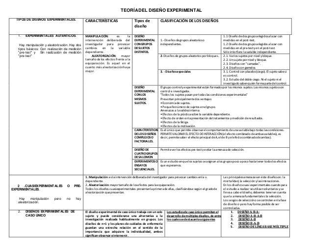 TEORÍA DEL DISEÑO EXPERIMENTAL  TIPOS DE DISEÑOS EXPERIMENTALES.  CARACTERÍSTICAS Tipos de  diseño  CLASIFICACIÓN DE LOS D...