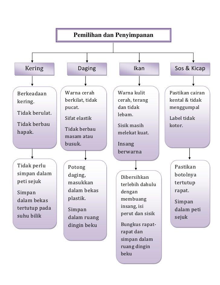 Cara pemilihan dan penyimpanan makanan