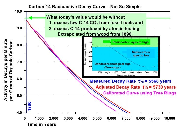 carbon-14 dating is based on the rate at which carbon-14