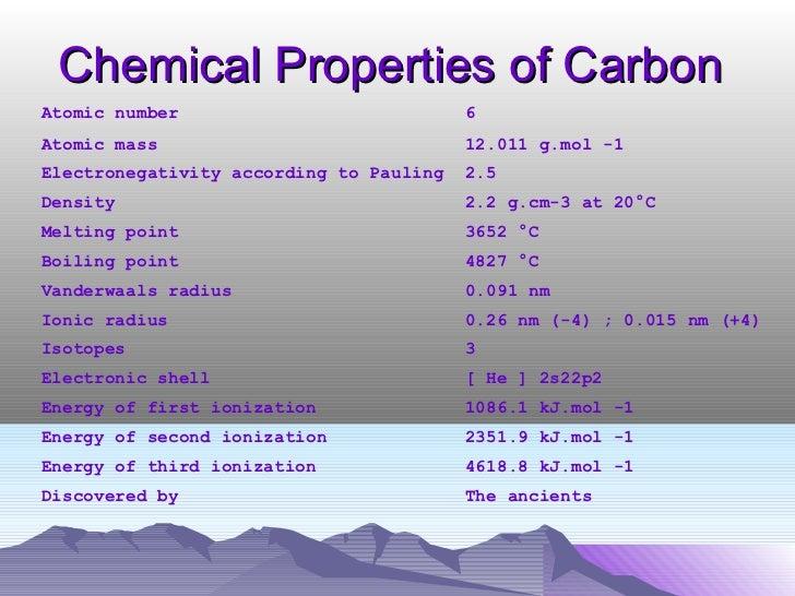 Chemical Properties Of Methane