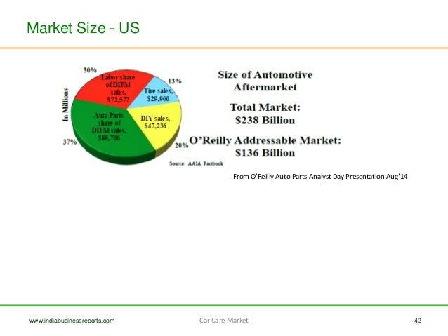 Car Wash Market Size