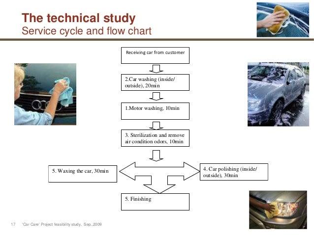Steam car wash business plan