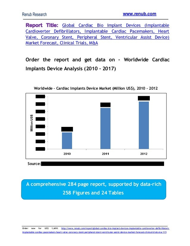Cardiac bioimplant market, Implantable Cardiac Pacemakers Market & forecast