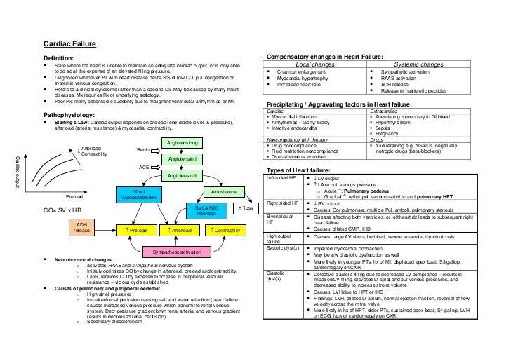 Cardiac failure ( long case approach ) summary