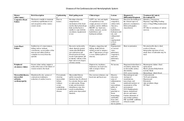 Diseases of the Cardiovascular and Hemolymphatic System Disease (other name) Brief description Epidemiolog y Brief pathoge...