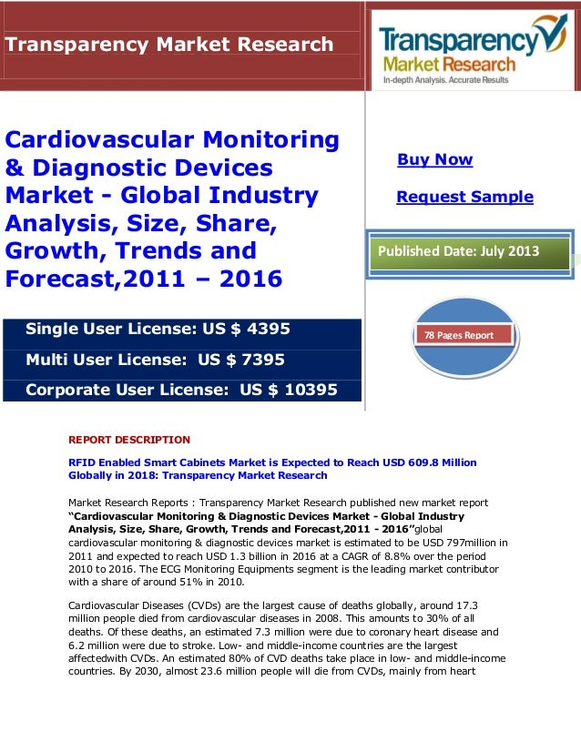 Cardiovascular Monitoring & Diagnostic Devices Market - Global Industry ,Size, Share and Forecast - 2016