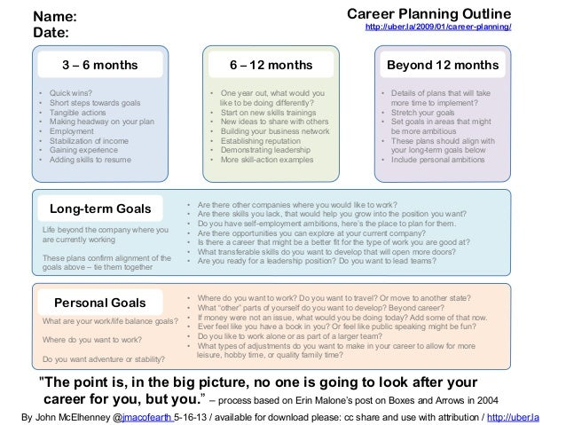 """3 – 6 months 6 – 12 months Beyond 12 months""""The point is, in the big picture, no one is going to look after yourcareer for..."""