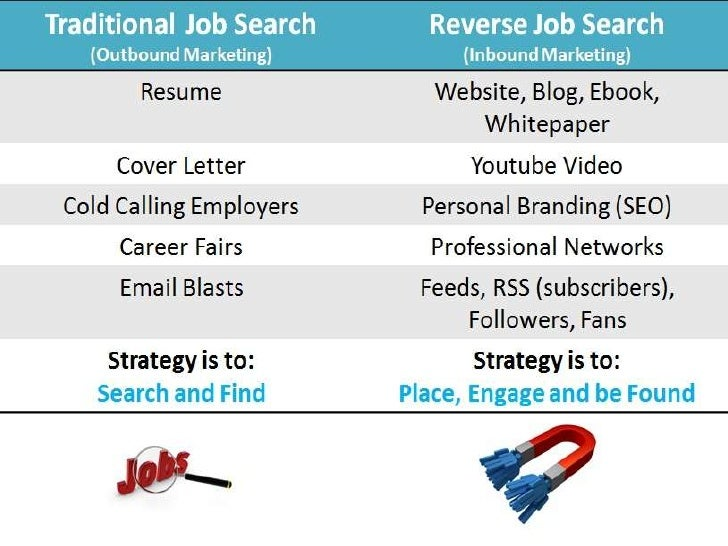 Traditional Job Search vs. Reverse Job Search