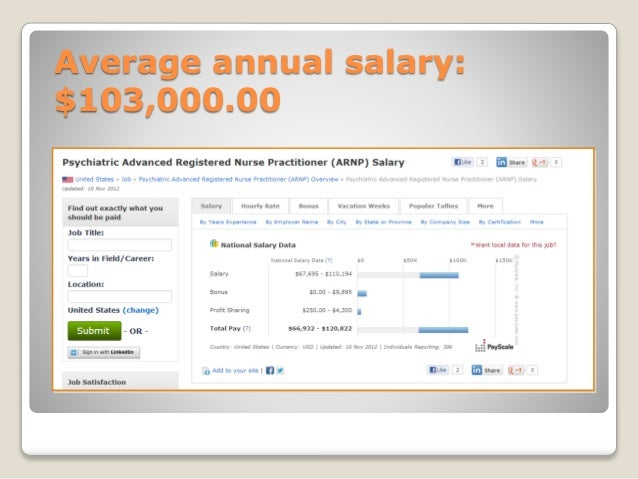 Psychiatric Nurse Practitioner Salary