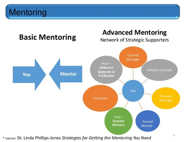 Networking & Mentoring for Career Development