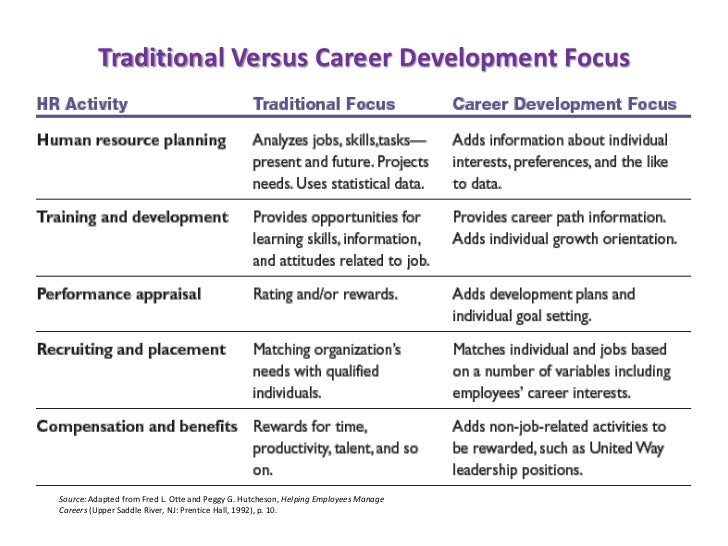Career advancement essay