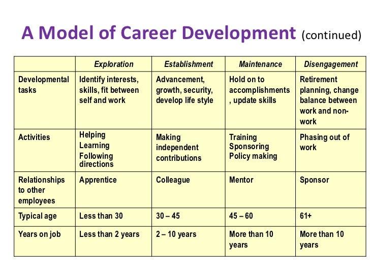 Sample career plan demirediffusion career assessment template career development self assessment self maxwellsz