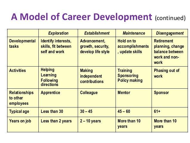 Doc16501275 Sample Employee Development Plan Examples – Career Progression Plan Template