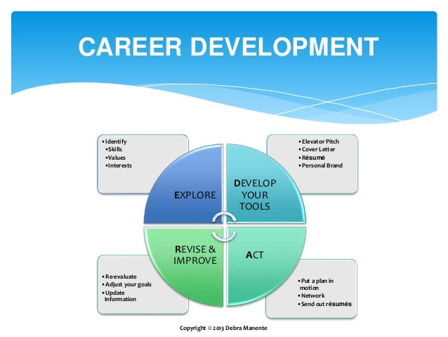The Career Development Process