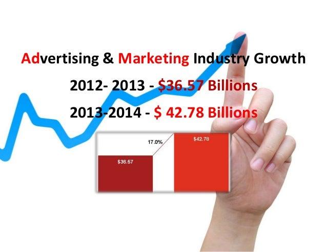 Advertising & Marketing Industry Growth 2012- 2013 - $36.57 Billions 2013-2014 - $ 42.78 Billions