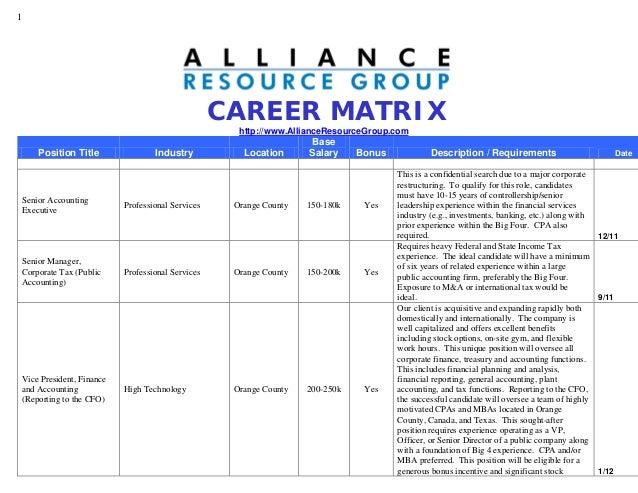 Career matrix   February 2012