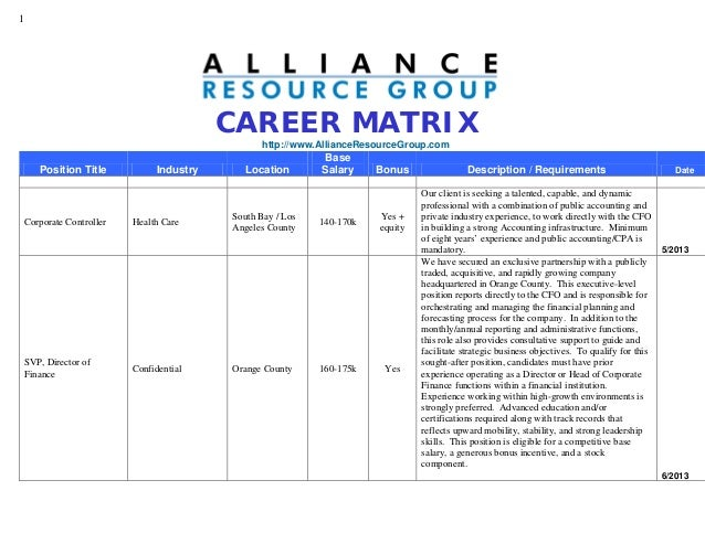 1CAREER MATRIXhttp://www.AllianceResourceGroup.comPosition Title Industry LocationBaseSalary Bonus Description / Requireme...