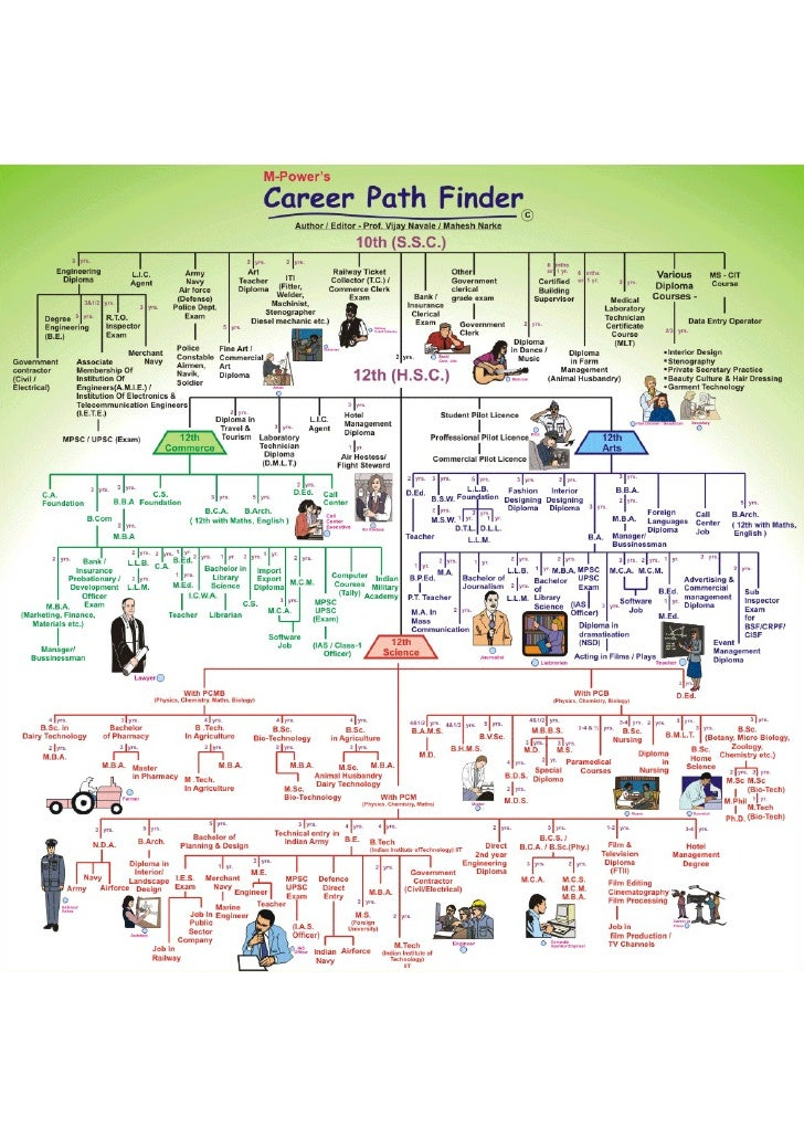 Career Path Finder  Chart Complete