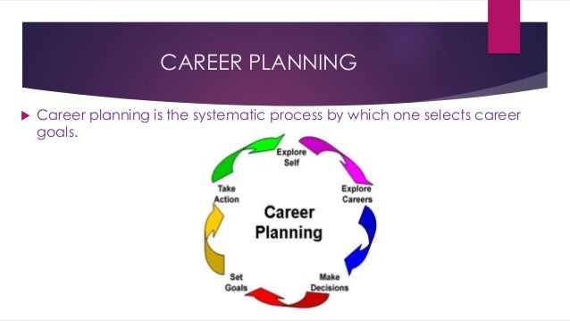 Process of Career Planning images