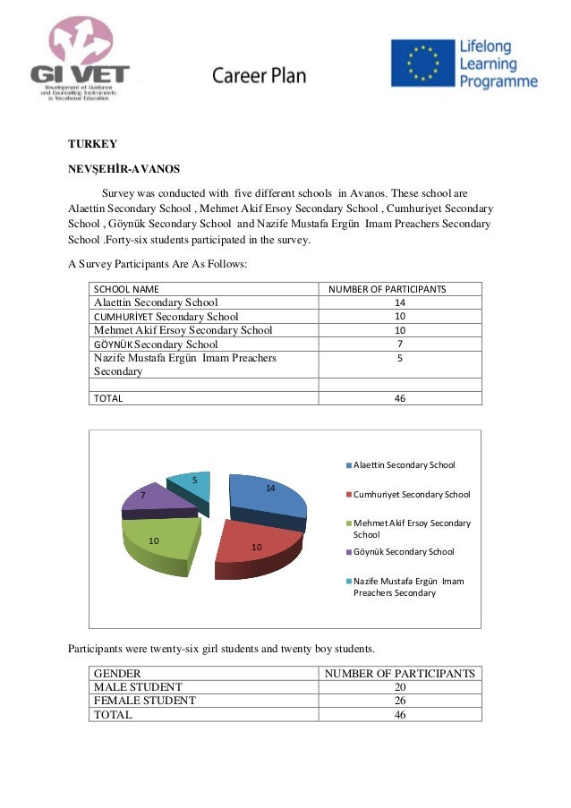 TURKEY NEVŞEHİR-AVANOS Survey was conducted with five different schools in Avanos. These school are Alaettin Secondary Sch...